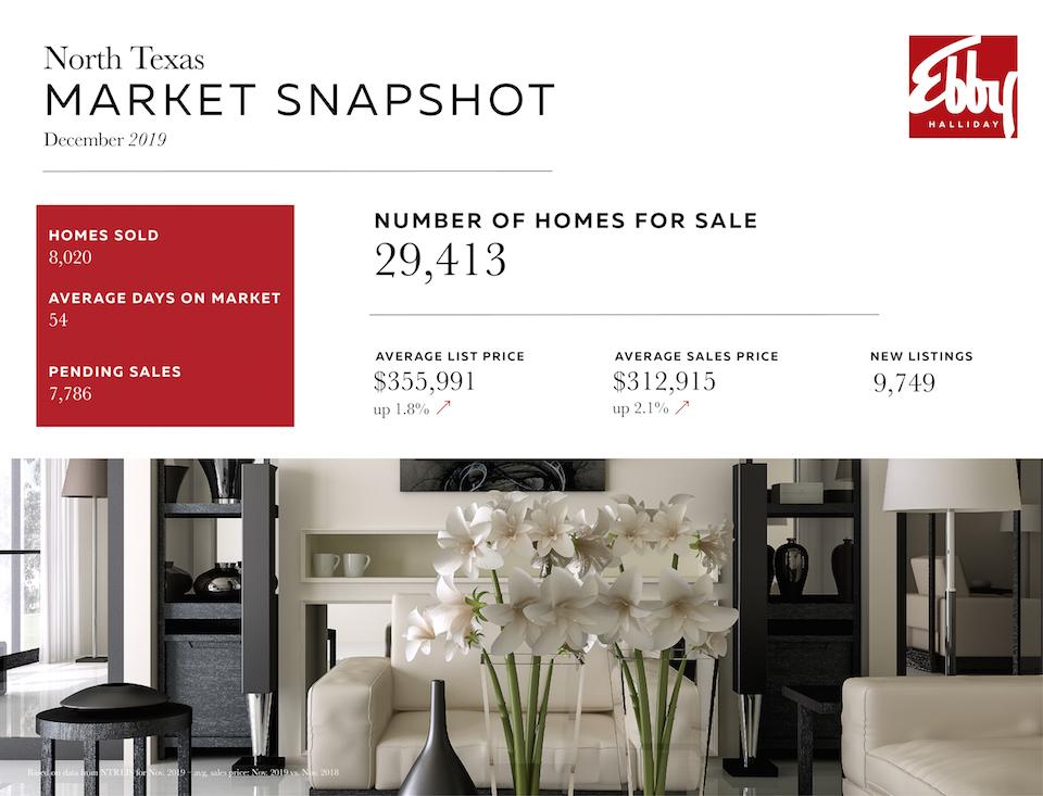 Market Snapshot Blog Template