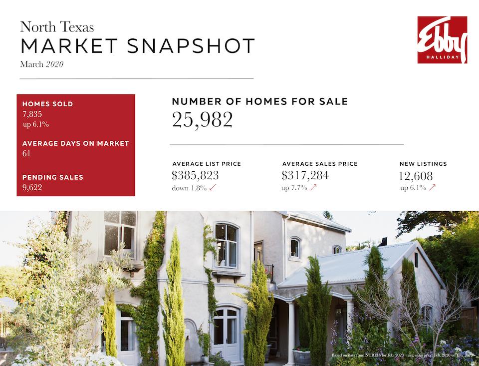 Market Snapshot Blog December 2019